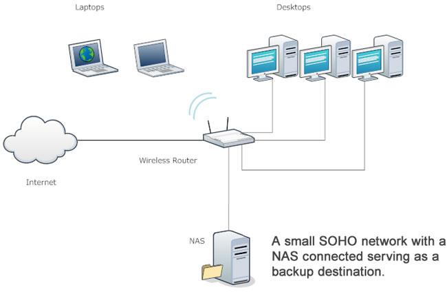 SOHO-network