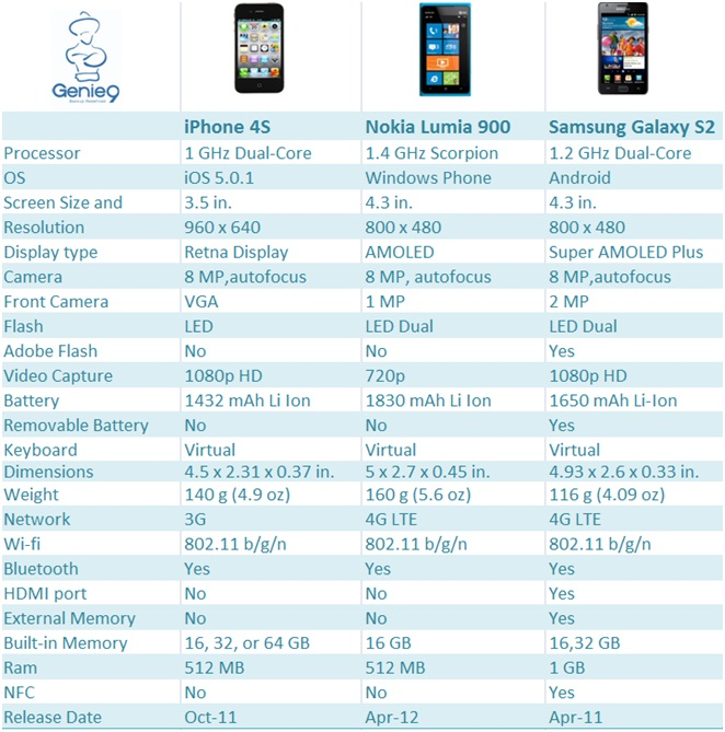 ComparisonSmartphones